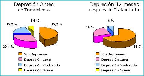 depresion 5