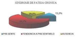 sindrome_fatiga_cronica