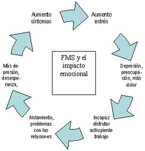 Fibromialgia-e-Impacto-Emocional