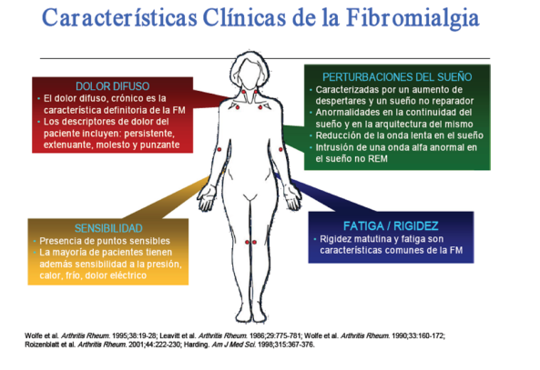 Fibromialgia clínica